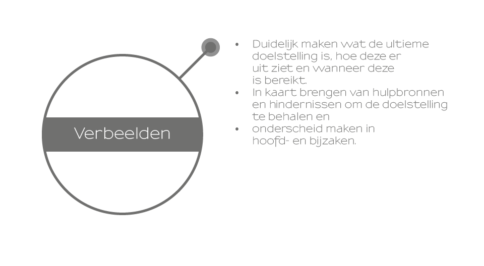 Strategie Kamperman Management